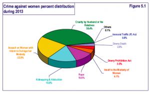 Gráfico 2013. Oficina Nacional de Registro de Delitos (NCRB)