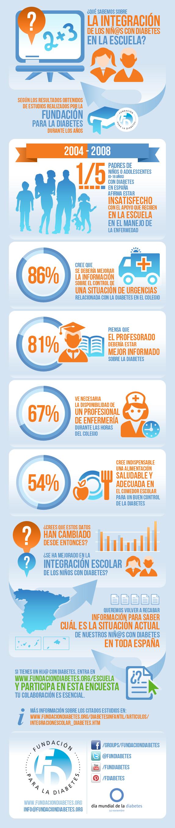 InfografiaFD_diabetes_escuela