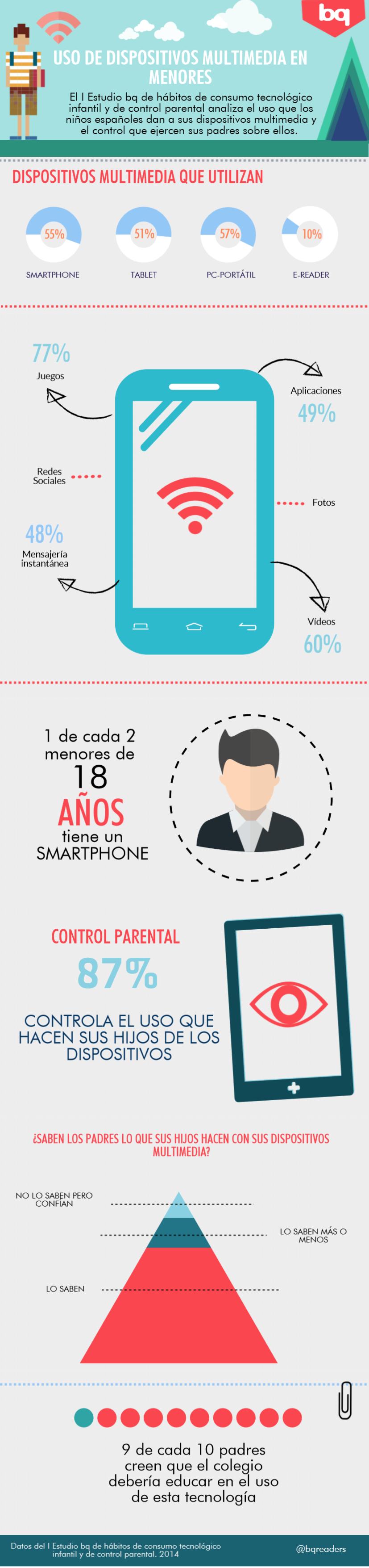 Infografía_Día del niño_Encuesta bq