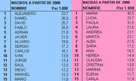 Nuestras cinco normas para elegir un nombre madre reciente - Nombres clasicos espanoles ...
