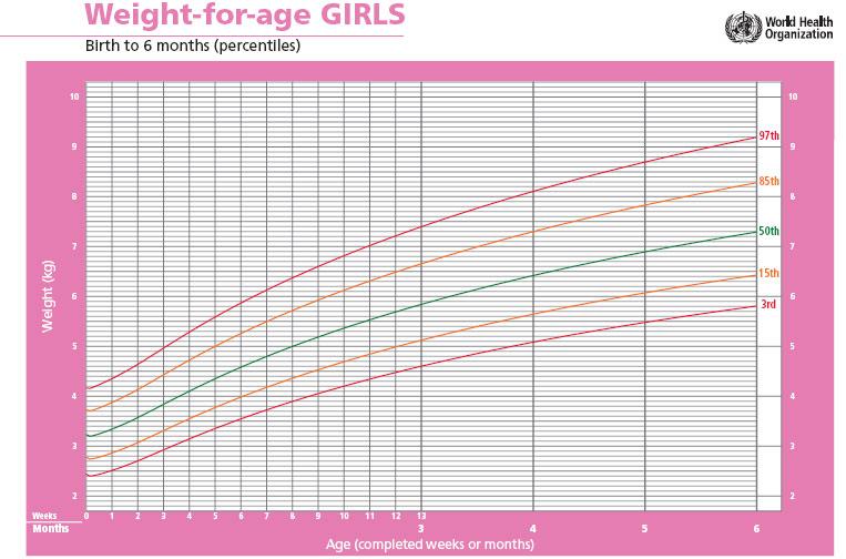 percentil peso para edad ninas