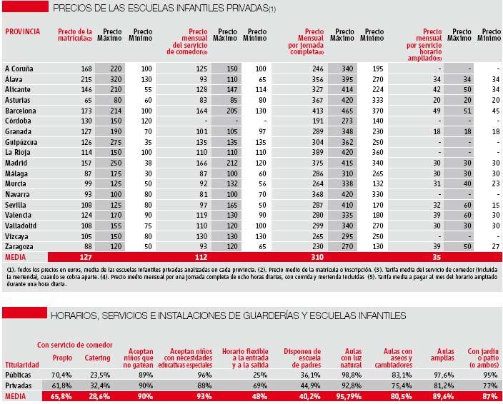 guarderias privadas en madrid: