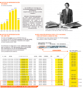 """Sobresuledos prohibidos por la Ley y retribucuiones """"disparadas"""" de José María Aznar, en El País."""