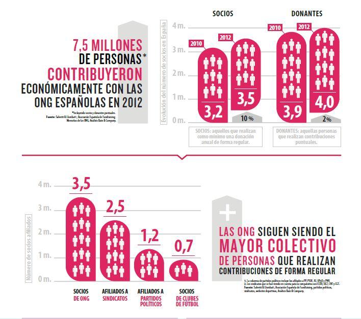 7,5 millones de personas colaboraron con las organizaciones sociales españolas en 2012