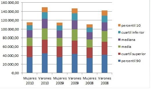 Percentiles de salarios anuales Unidad: euros.  Fuente: Encuesta de estructura salarial 2010. INE.