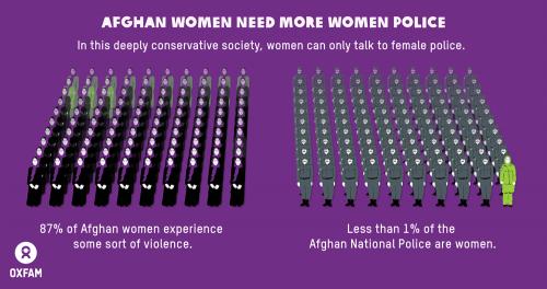 Infografía: las mujeres afganas necesitan mujeres policía. En una sociedad profundamente conservadora, las mujeres sólo pueden denunciar los delitos que sufren a mujeres policías.
