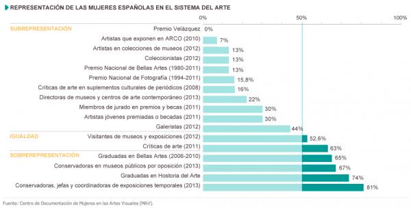 La representación de las mujeres en el sistema del arte.