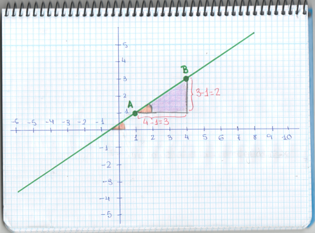 ecuaciones de la recta | Mati, una profesora muy particular