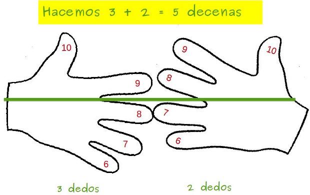 Ana Y Las Tablas De Multiplicar