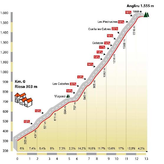 Altimeria Ciclismo a Fondo