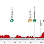 Perfil de la etapa de este año (laVuelta.com)