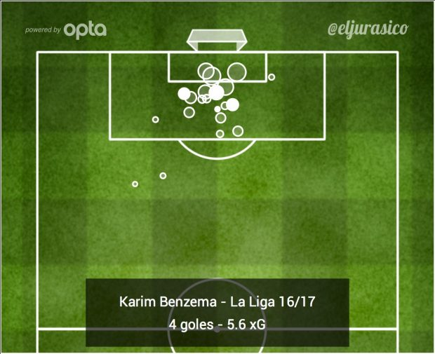 Gráfico goles/acierto Karim Benzema