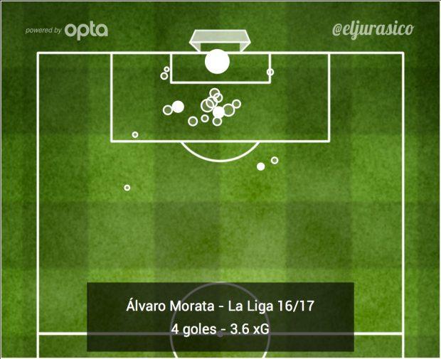 Gráfico goles/acierto Álvaro Morata