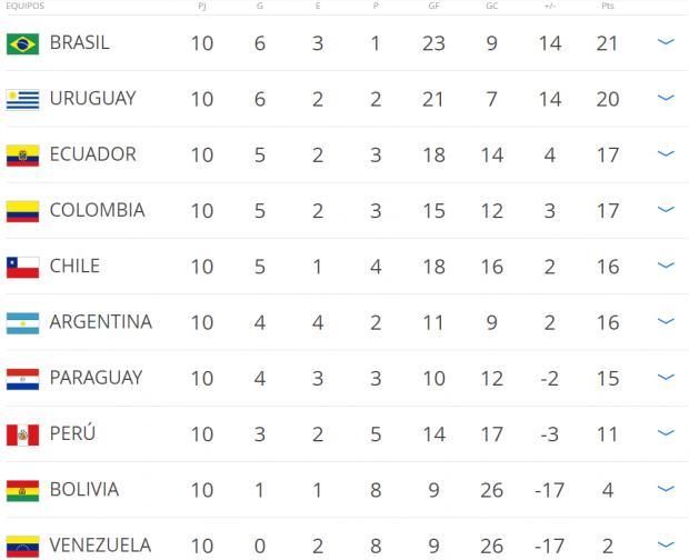 Así está la clasificación en este momento. (FIFA)