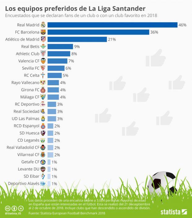 Los equipos más queridos de La Liga. (Statista)