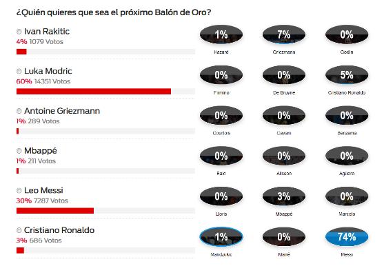 Encuestas de Sport y Mundo Deportivo.