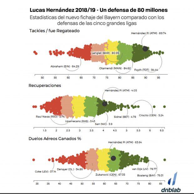 Estadísticas Lucas Hernández