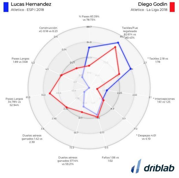 Compara Lucas - Godin