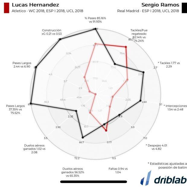 Comparación Lucas - Ramos
