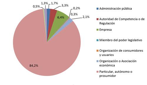 grafico CNMC