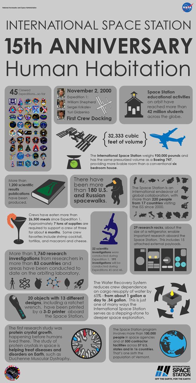 15 años de la ISS en datos. Imagen de NASA.