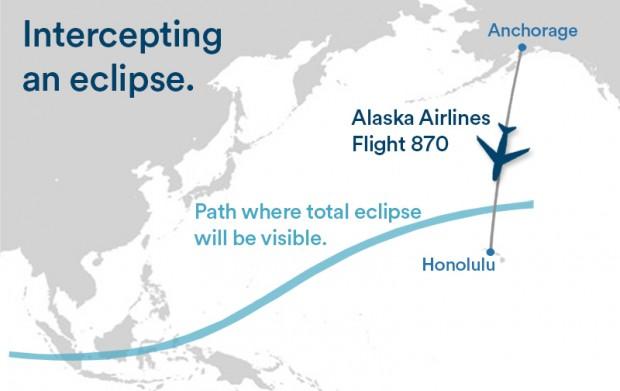 Trayectoria del vuelo y franja de totalidad del eclipse. Imagen de Alaska Airlines.