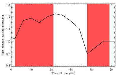 Tendencia del número de intentos de suicidio a lo largo del año. Las franjas rojas representan los períodos medios de emisión de las temporadas de 'Anatomía de Grey'. Imagen de Perri y Salafia.