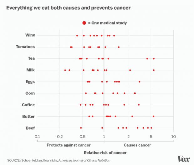 ¿Todo causa y previene el cáncer? Imagen de Schoenfeld y Ioannidis, American Journal of Clinical Nutrition.