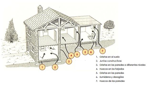Vías de entrada del radón en una casa. Imagen de la Universidad de Cantabria.