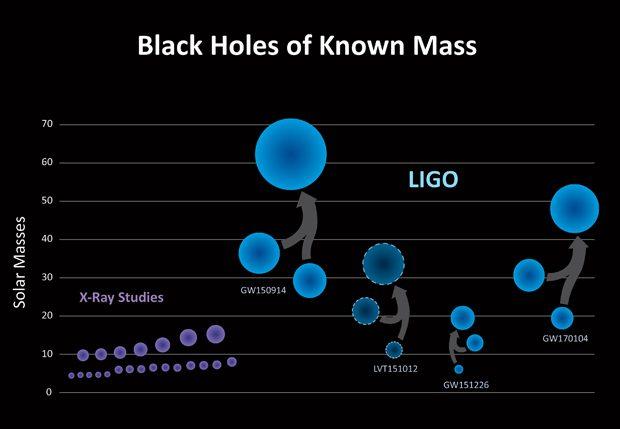 Comparación de tamaños de agujeros negros fusionados en la primera detección (GW150914), la segunda (GW151226) y la tercera (GW170104), junto con una cuarta no confirmada. A la izquierda, los tamaños de agujeros negros estelares más pequeños observados antes por técnicas de rayos X. Imagen de LIGO.