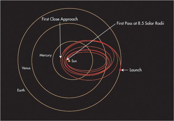 Trayectoria orbital prevista para la Parker Solar Probe. Imagen de NASA.