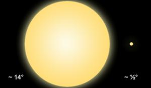 Comparación a escala del tamaño aparente del Sol desde la Tierra (derecha) y desde la órbita de la Parker Solar Probe (izquierda). Imagen de Wikipedia.