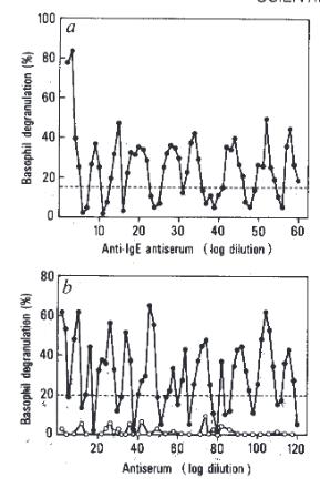 Resultados de Benveniste. Según la teoría homeopática, la curva debería ascender de izquierda a derecha. En su lugar sube y baja, lo que no apoya los principios de la homeopatía. Imagen de Davenas et al., Nature 1988.