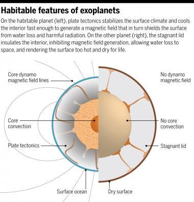 Habitabilidad de un exoplaneta. Imagen de Shahar et al / Science.
