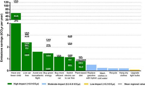 Gráfico de ahorro de emisiones al año con distintas medidas. Imagen de Wynes y Nicholas, Environmental Research Letters., 2017.