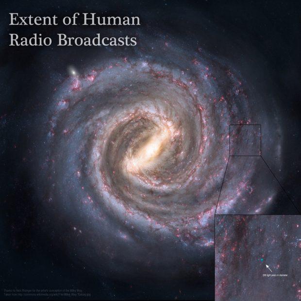 Imagen de la Vía Láctea, mostrando en una ampliación la burbuja de 200 años luz que hasta ahora han cubierto las emisiones terrestres de radio. Imagen de Adam Grossman / Nick Risinger / The Planetary Society.