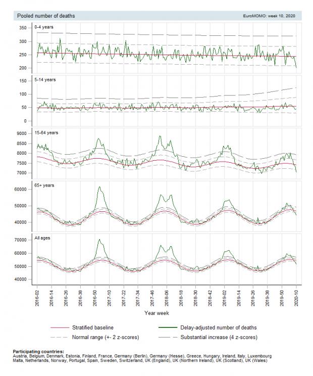 Número de muertes en Europa por semanas y años en cuatro grupos de edad. Fuente: EuroMoMo.