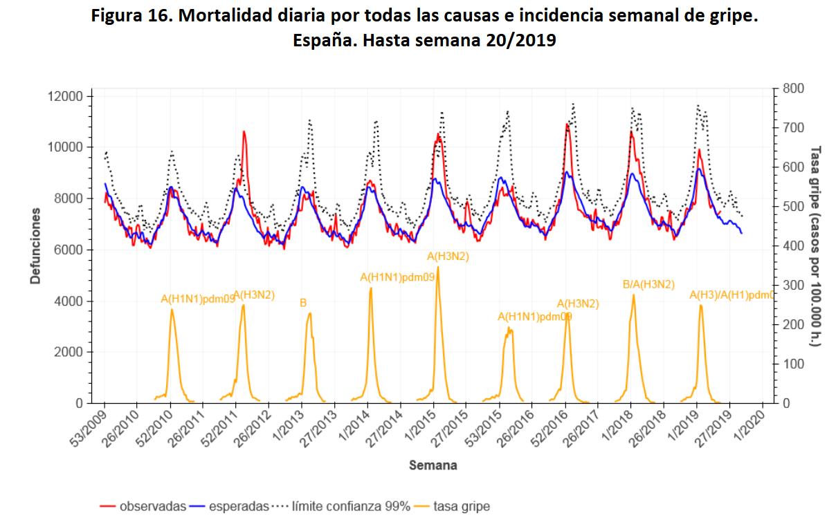 Los picos invernales de la mortalidad de la gripe en España. Imagen del ISCIII.