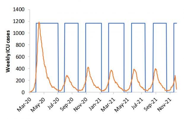 Gráfico del ICL de las oleadas previstas de casos de UCI de la COVID-19 con ciclos de intervenciones.