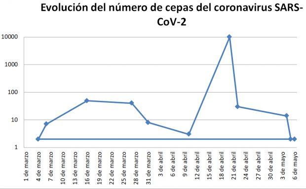Evolución del número de cepas del coronavirus SARS-CoV-2 a lo largo del tiempo, si nos atenemos a lo publicado en distintos medios. Gráfico de elaboración propia.