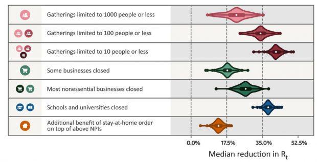 Efecto de las distintas medidas en la reducción de la tasa de reproducción del virus de la COVID-19. Imagen de Brauner et al, Science 2020.