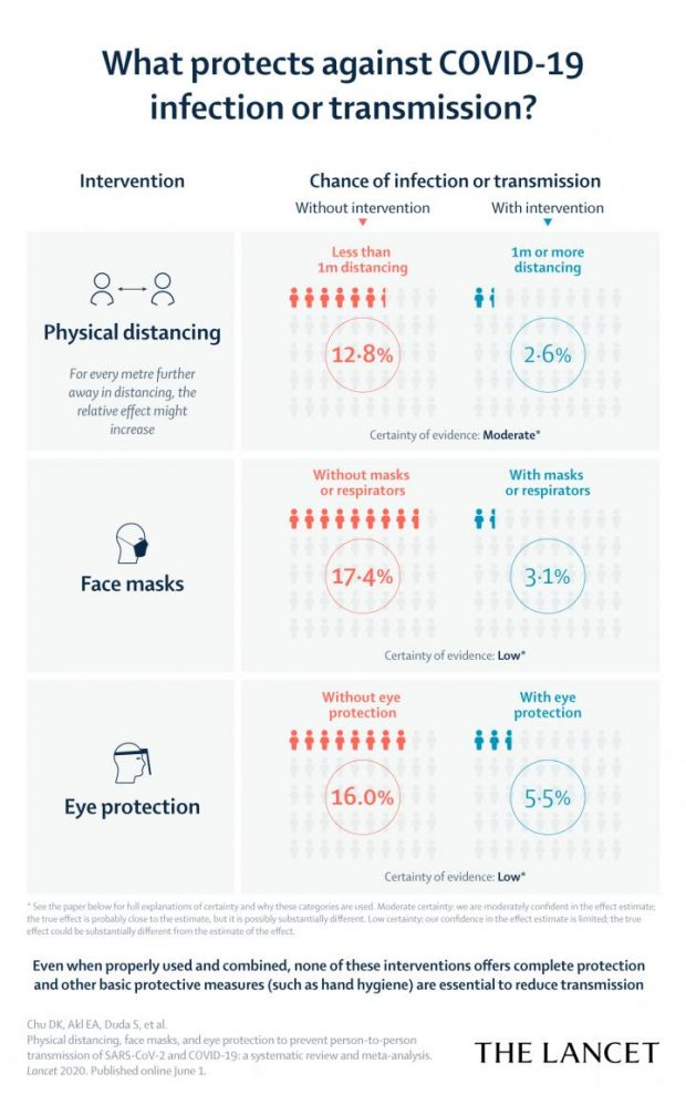 Gráfico del estudio de The Lancet que muestra el efecto de la protección por distancia física, mascarillas y protección ocular. Imagen de Chu et al, The Lancet 2020.
