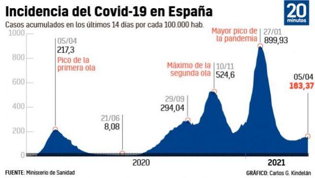 Evolución de la incidencia acumulada de COVID-19 en España desde la primera ola hasta el 5 de abril. Imagen de Carlos Gámez / 20Minutos.es.