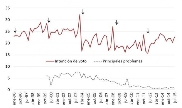 El porcentaje de personas que no revela su opción electoral se dispara justo en los meses previos a las elecciones. / Joan Font y Sara pasadas a partir de datos del CIS.