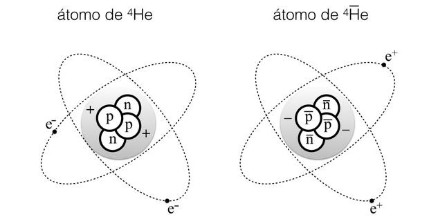 átomo y antiátomo