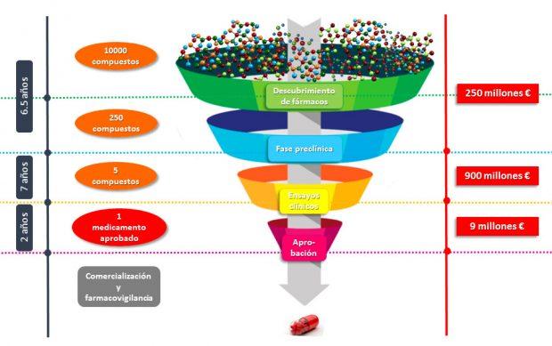 Proceso del desarrollo clínico de un medicamento
