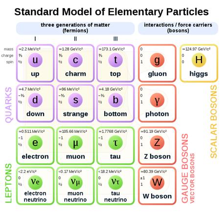 Modelo estándar