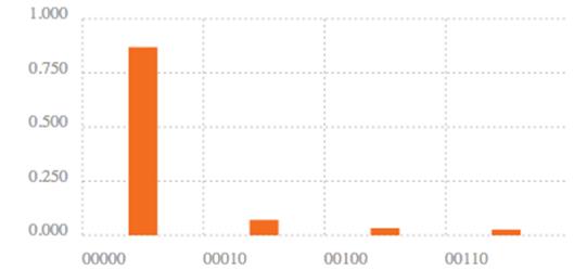 Resultados de 1024 repeticiones del experimento de la imagen anterio