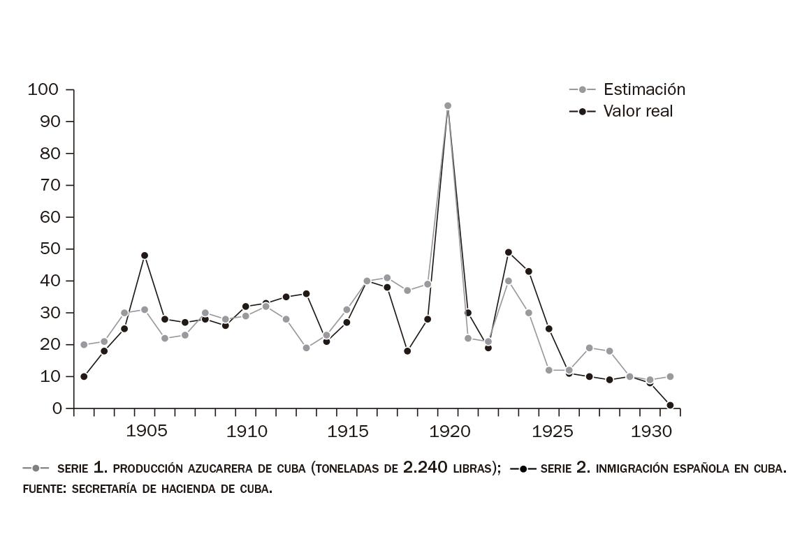 Índice de correlación entre producción azucarera, cotización del azúcar y entrada de inmigrantes españoles, de 1900 a 1930 en Cuba.