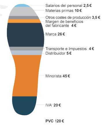 Coste de producción de un zapato / Setem